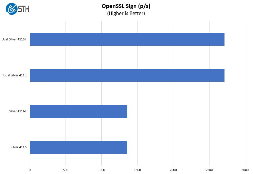 Intel Xeon Silver 4116 V 4116T OpenSSL Sign Benchmark