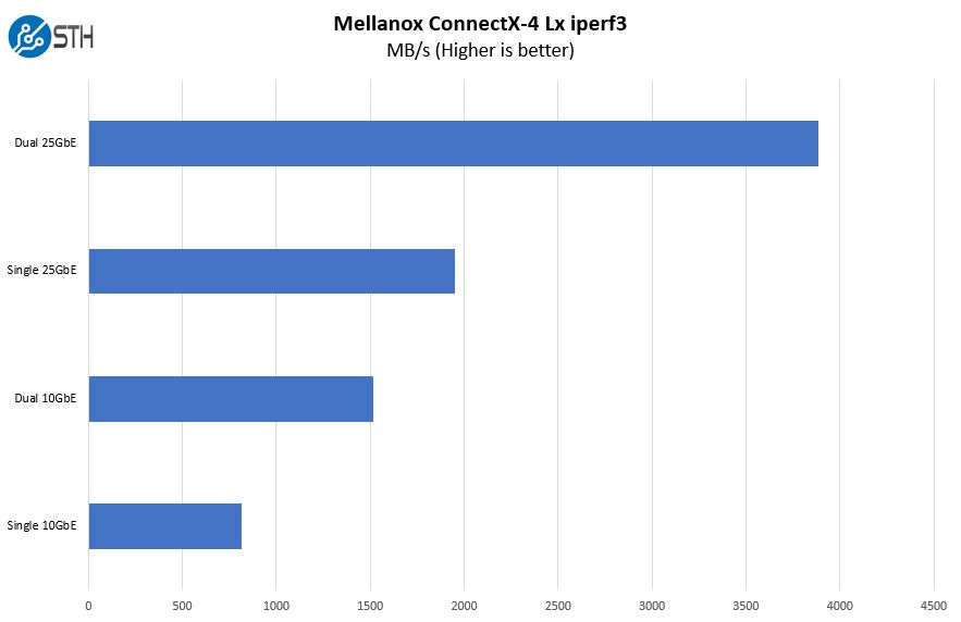 Mellanox ConnectX 4 Lx Iperf3 10GbE And 25GbE Performance