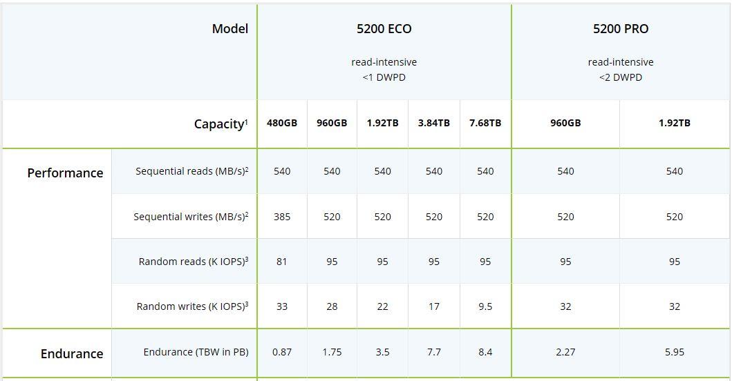 Micron 5200 SSD Key Specs