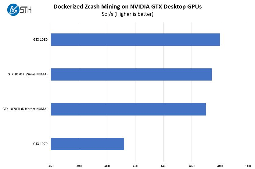 NVIDIA GTX 1070 Ti On AMD EPYC Zcash Mining By NUMA Nodes