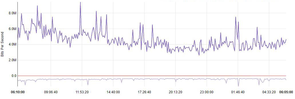 STH 1000 Miner Bandwidth Needs 5 Min View