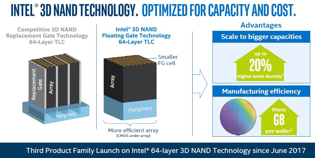 Third Intel 64 Layer 3D NAND Launch