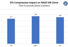 ZFS Compression Performance Lz4 Gzip 7 Off Time