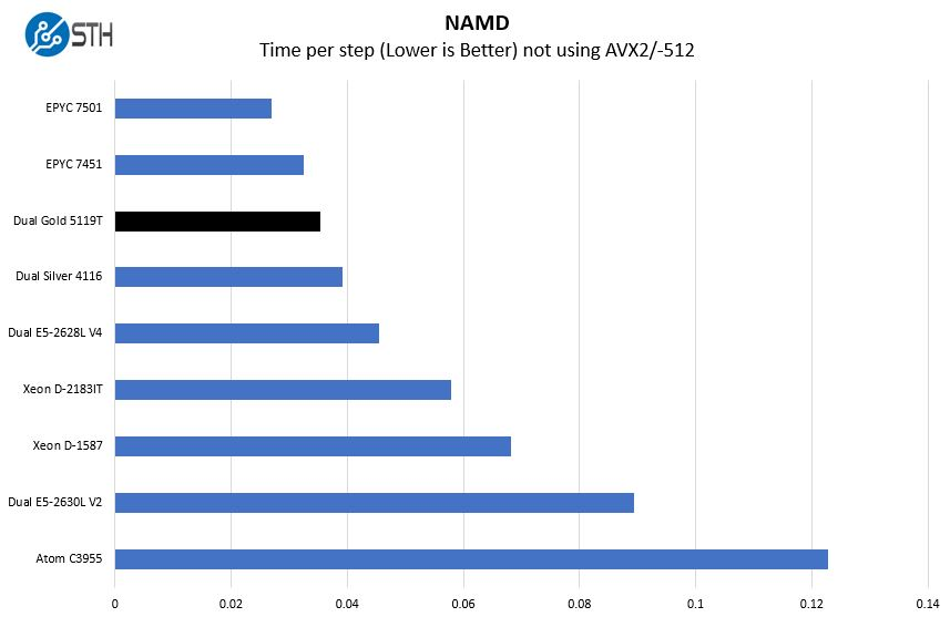 2P Intel Xeon Gold 5119T NAMD Benchmark