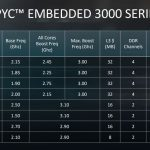 AMD EPYC Embedded 3000 Series Launch SKUs
