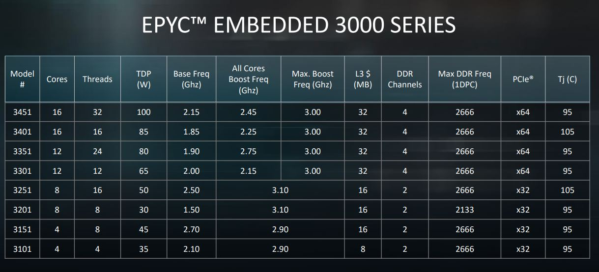 AMD Embedded Market Segmentation