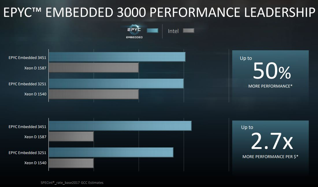 AMD EPYC Embedded 3000 Series Performance Claims