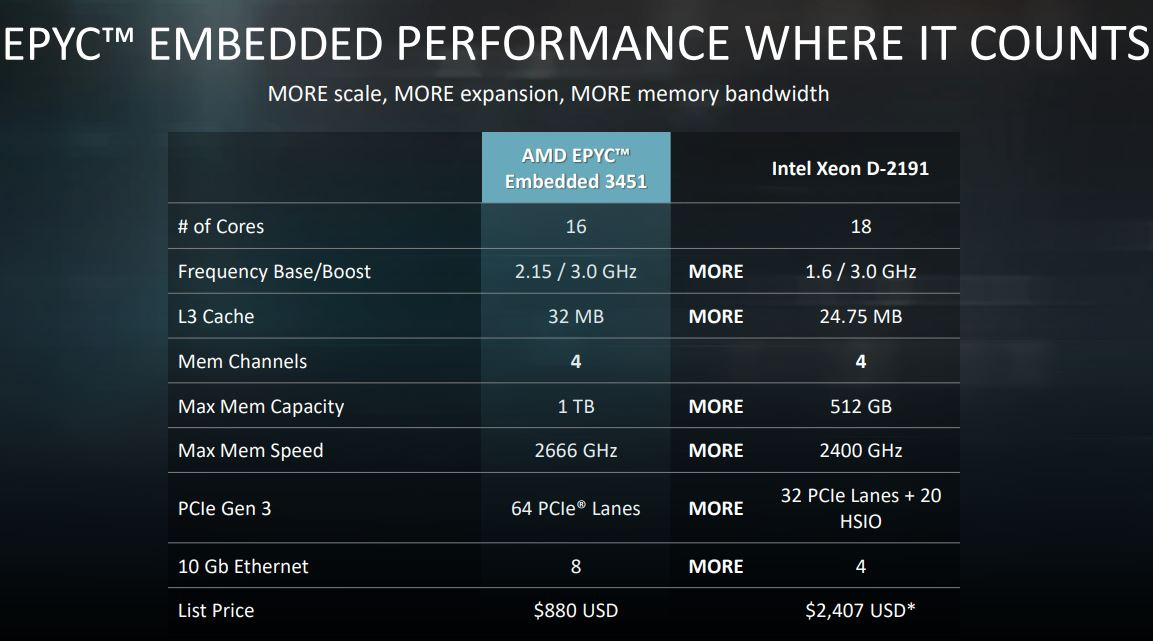 AMD EPYC Embedded 3451 V Intel Xeon D 2191