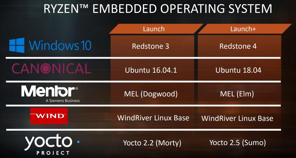 AMD Ryzen Embedded V1000 OS Compatibility