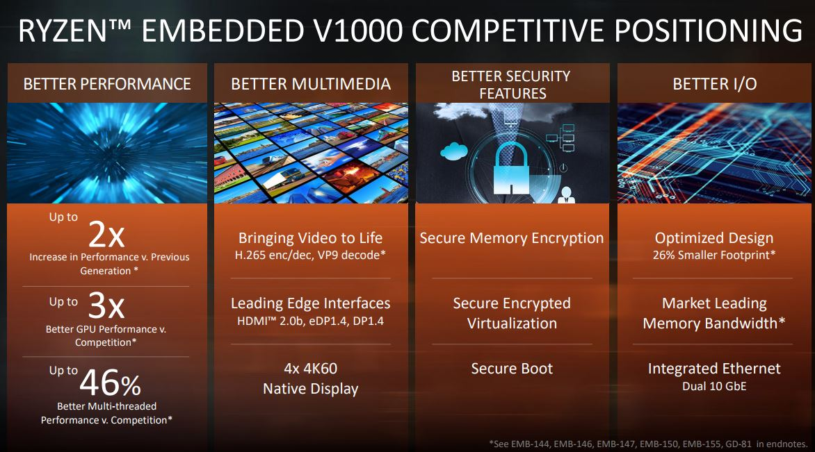AMD Ryzen Embedded V1000 Series Competitive Positioning
