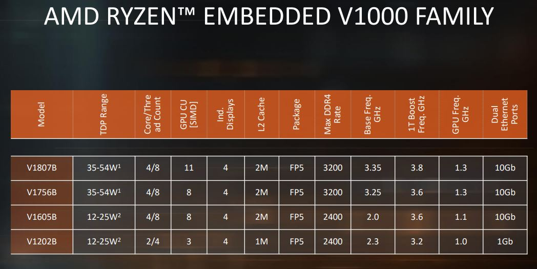 AMD Ryzen Embedded V1000 Series Product Lineup