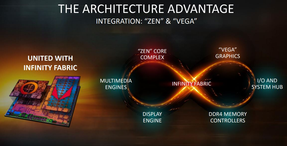 AMD Ryzen Embedded V1000 Series Zen And Vega
