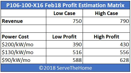 Ethereal Capital P106 100 X16 Profit Estimation Matrix Feb 2018