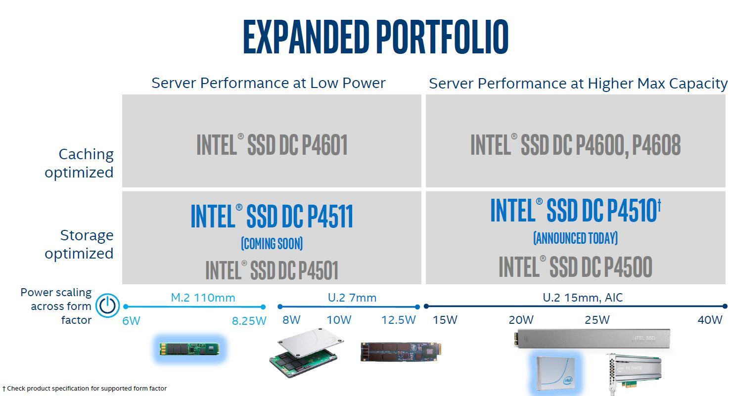 Intel DC P4510 And P4511 In The Current Portfolio