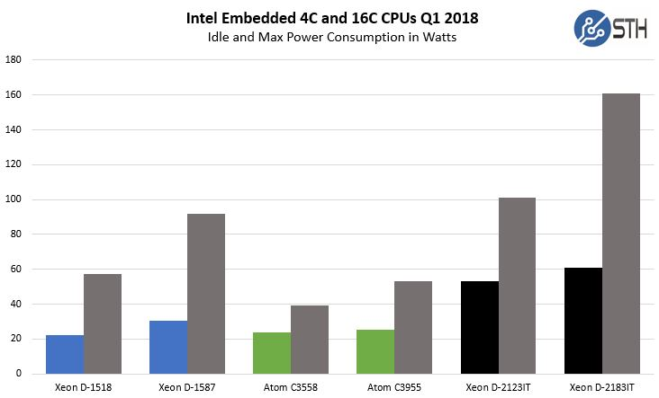 Intel Embedded CPUs 4C And 16C Model Power Consumption Q1 2018