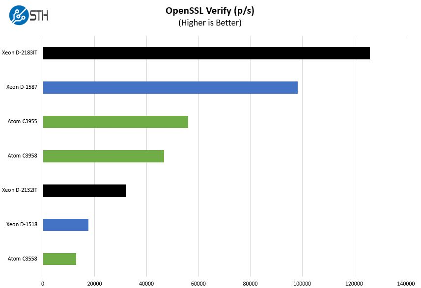 Intel Embedded Part Q1 2018 OpenSSL Verify Benchmark 4 And 16 Core Parts