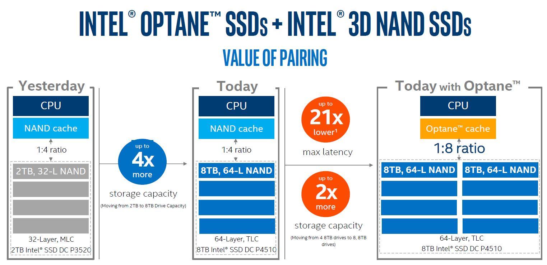 Intel Optane Plus DC P4510