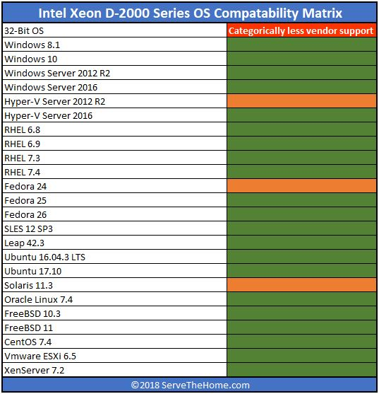 Intel Skylake D Xeon D 2100 Series Initial OS Compatability And Support Matrix