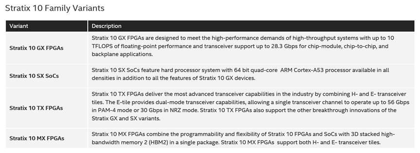 Intel Stratix 10 Variants