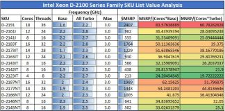 Intel Xeon D 2100 Family Compute Value Analysis
