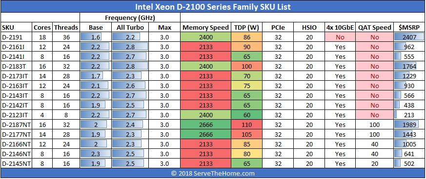 Intel Xeon D 2100 Family SKU List