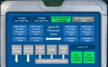 Intel Xeon D 2100 Series SoC Architecture