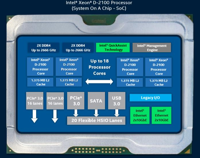 Intel Xeon D-2100 Architecture and Platform Overview