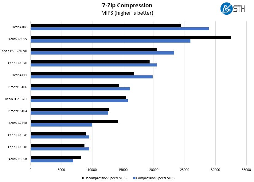 Intel Xeon D 2123IT 7zip Compression Benchmark