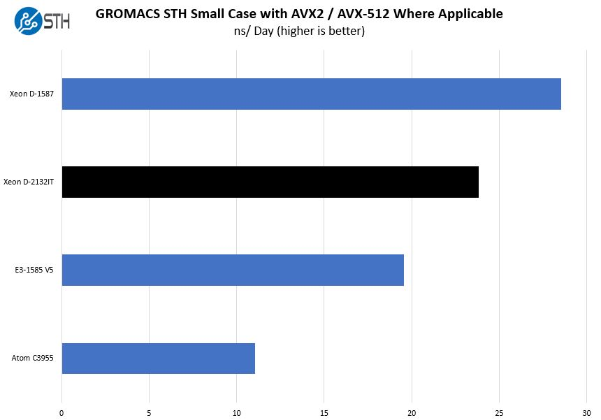 Intel Xeon D 2123IT GROMACS STH Small Benchmark
