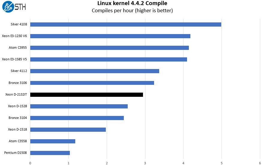 Intel Xeon D 2123IT Linux Kernel Compile Benchmark
