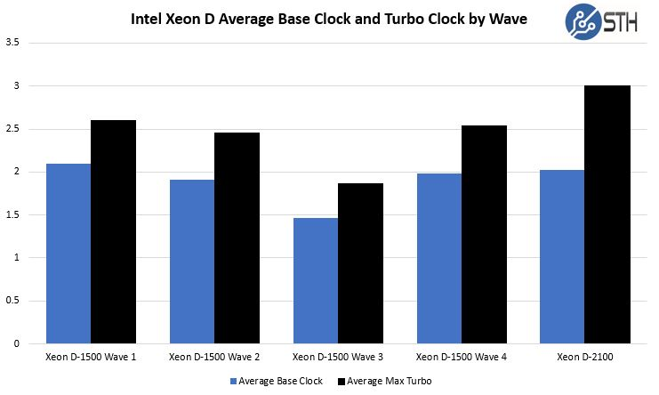 Intel Xeon D SKUs Average Base Clock And Turbo Clock By Wave