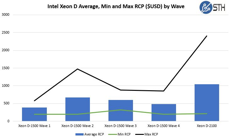 Intel Xeon D SKUs Average Min And Max RCP By Wave