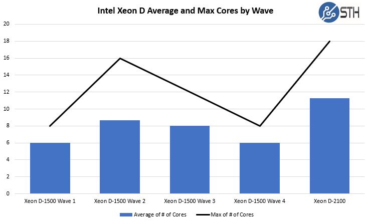 Intel Xeon D SKUs Average And Max Cores By Waves