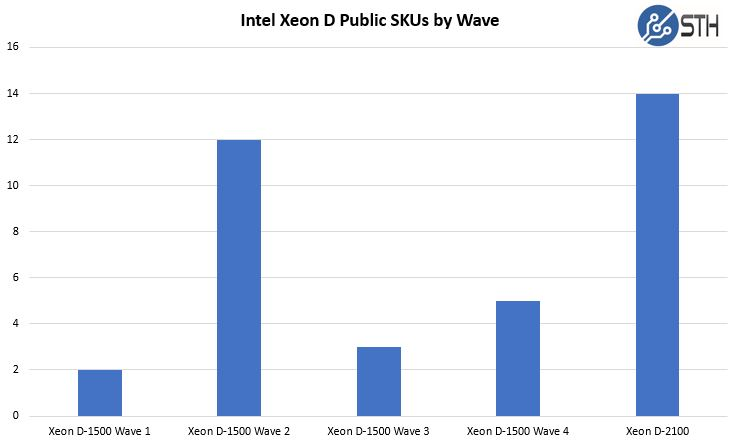 Intel Xeon D SKUs By Generational Wave