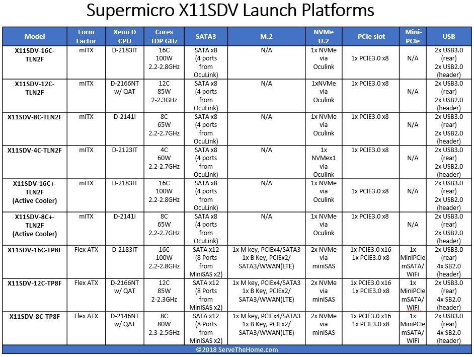 Supermicro X11SDV Xeon D 2100 Launch Platforms Update1