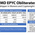 Why AMD EPYC Obliterates Threadripper In Monero And Cryptonight Mining Summary