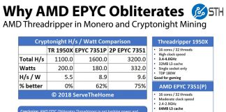 Why AMD EPYC Obliterates Threadripper In Monero And Cryptonight Mining Summary