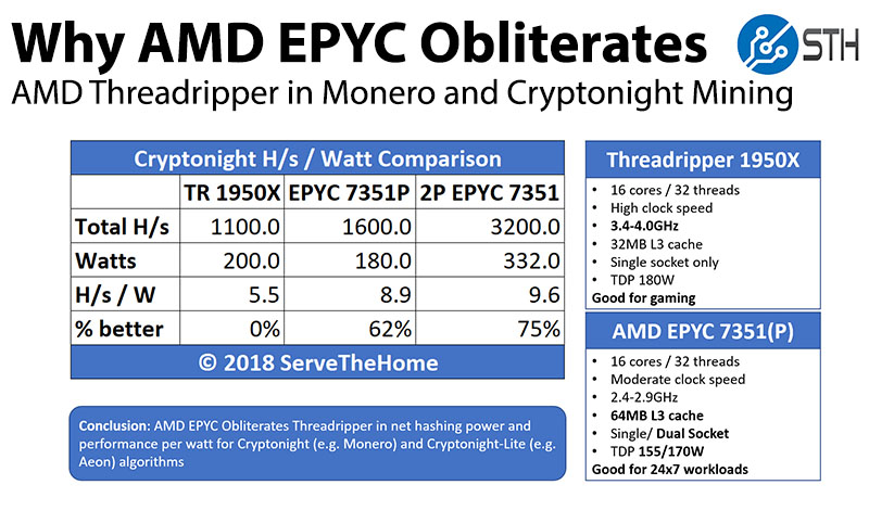 AMD EPYC Obliterates Threadripper in Monero and Cryptonight