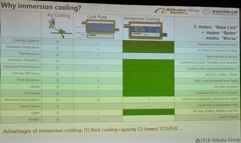 Alibaba Immersion Cooling Versus Cold Plate And Air