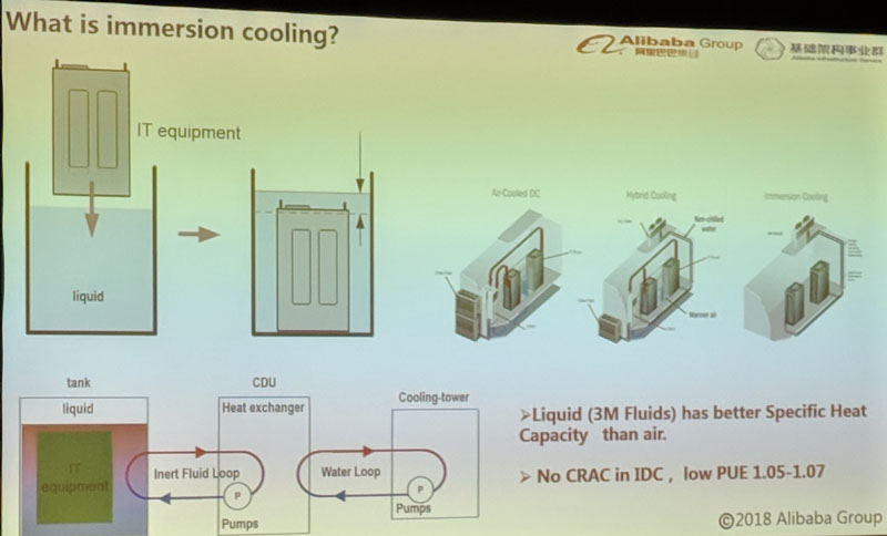 Alibaba What Is Immersion Cooling
