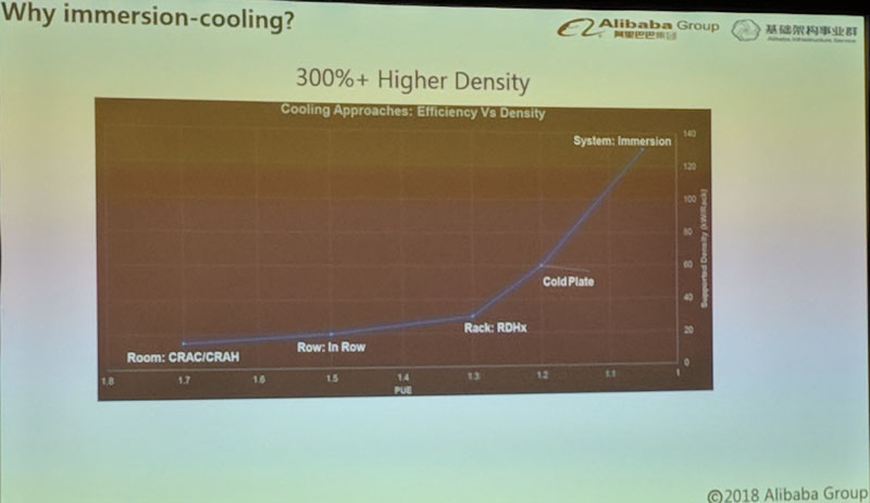 Alibaba Why Immersion Cooling Density