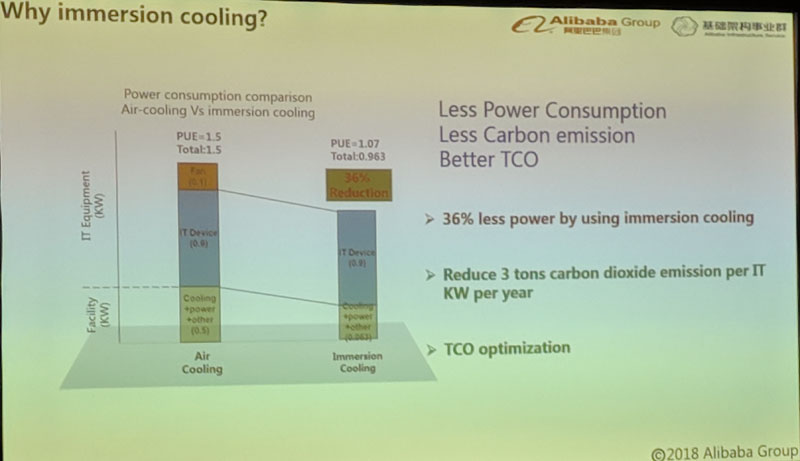 Alibaba Why Immersion Cooling TCO