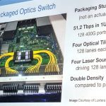Co Packaged Optics Switch For 400GbE Generation