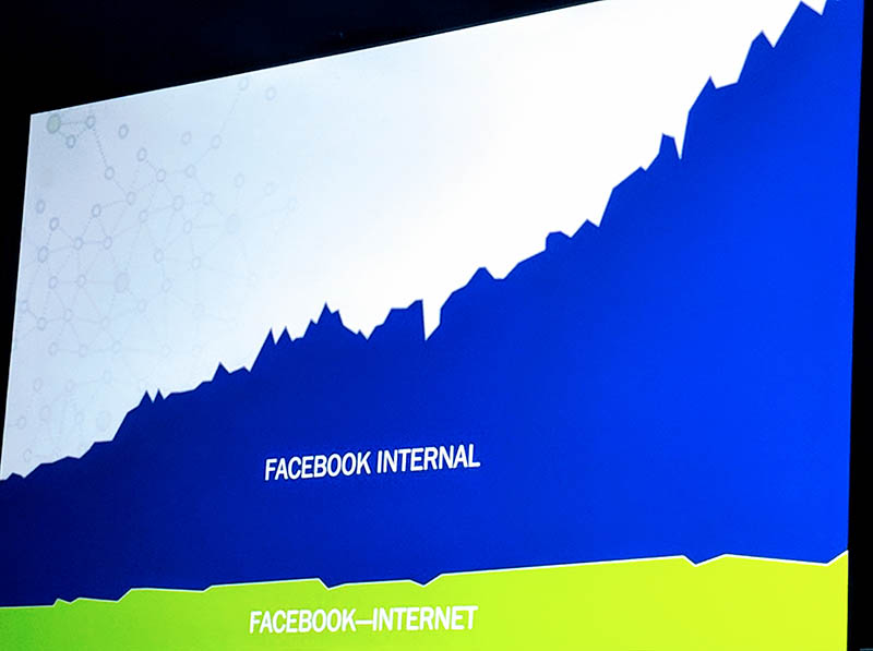 Facebook Internal V External Network Growth