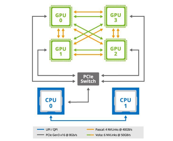 Gigabyte G190 G30 Server NVIDIA NVLink Topology