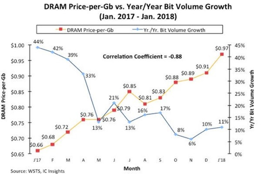 IC Insights Jan 2017 To 2018 DRAM Price Per GB And Volume Growth