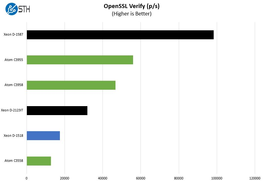 Intel Embedded Parts Q1 2018 OpenSSL Verify Benchmark