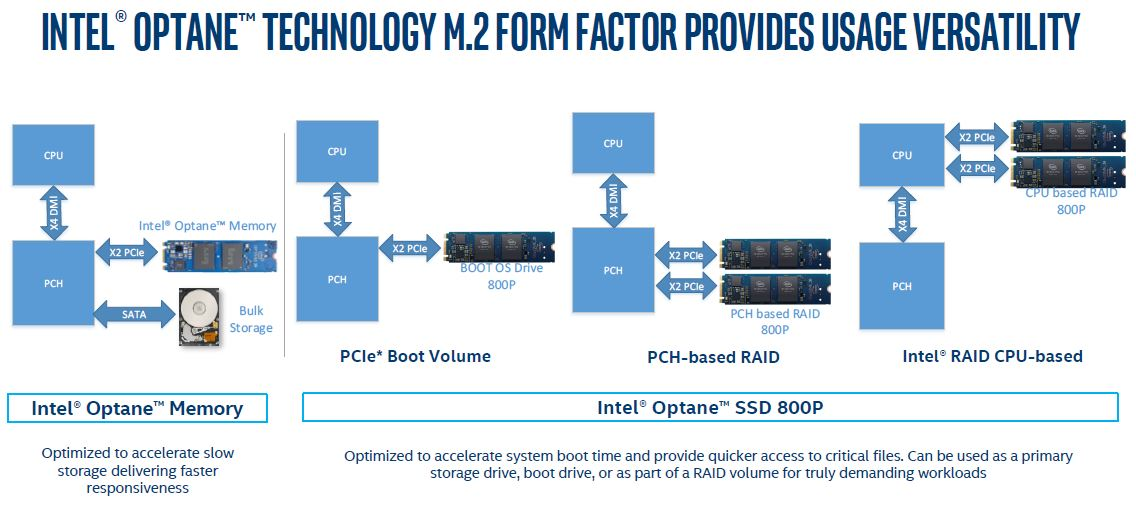 Intel Optane 800P Use Cases