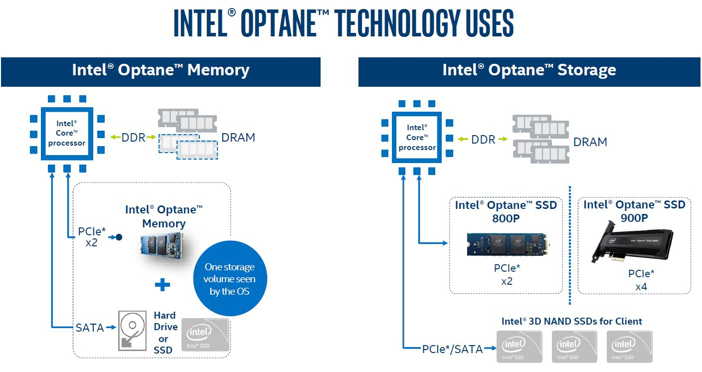 Intel Optane 800P And 900P As Storage