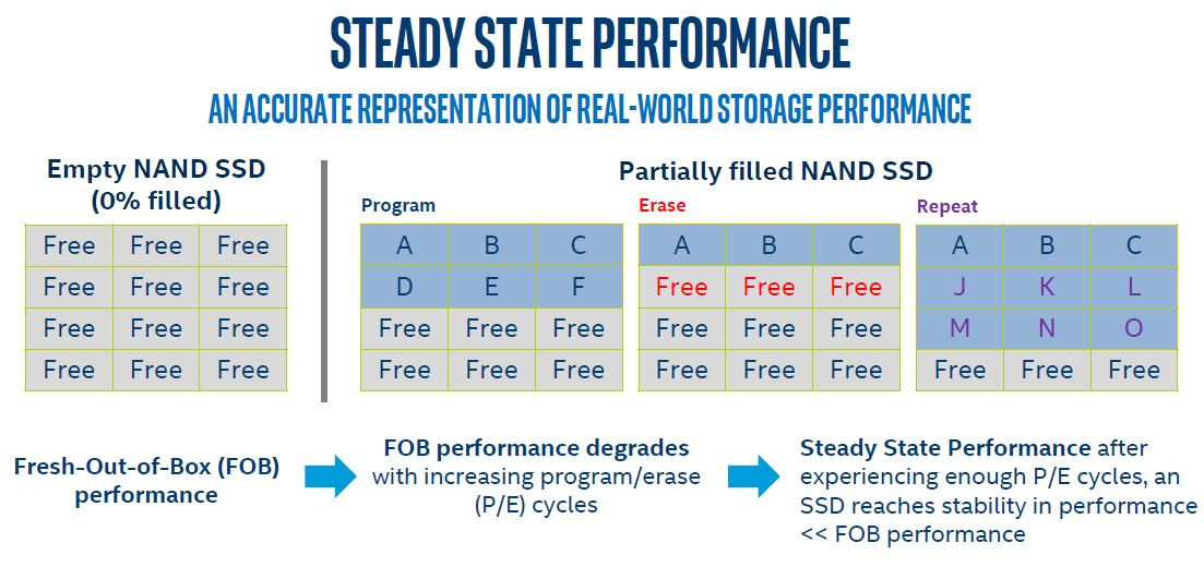 Intel Optane Technology Why Steady State Is Awesome